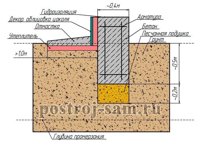 Мелкозаглубленный ленточный фундамент схема