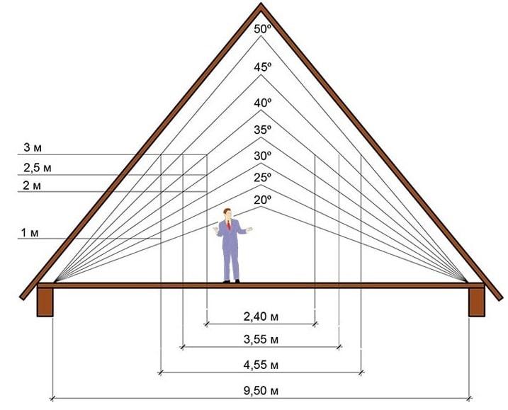 Влияние угла наклона крыши на внутреннее пространство чердака или мансарды