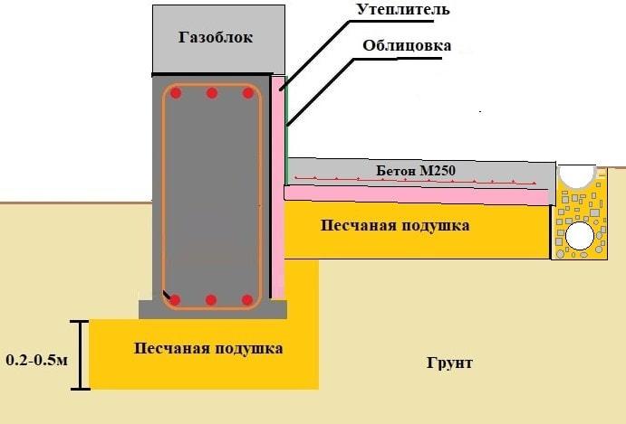 Схема утепленной отмостки