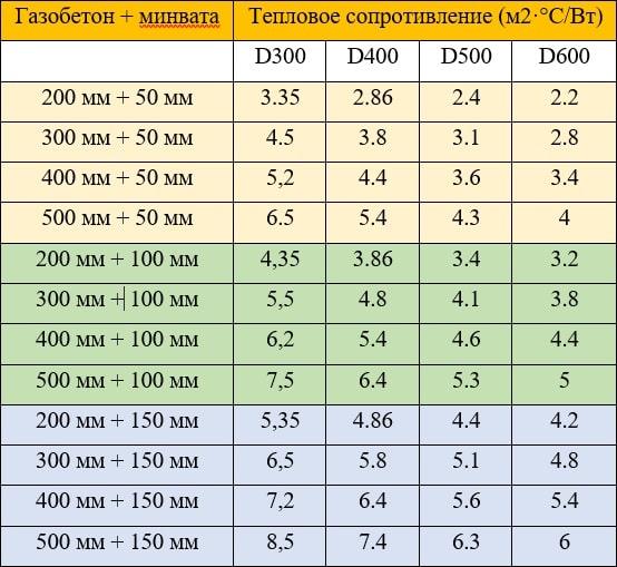 Цены гидроизоляция самара кровли